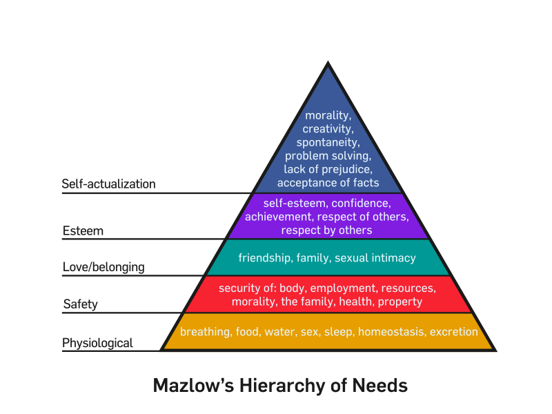 mazlow-hierarchy-needs