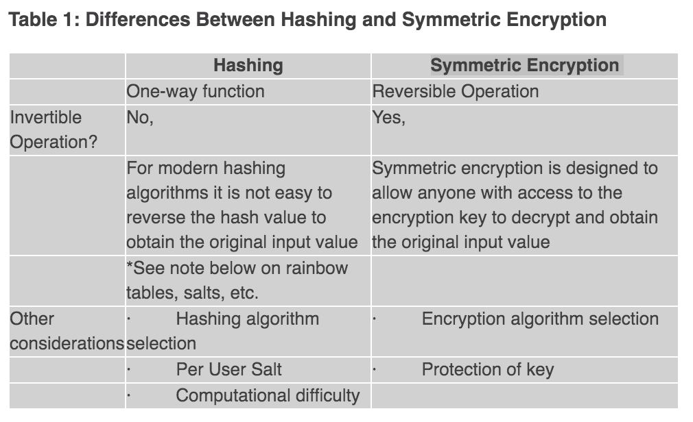 http://www.darkreading.com/safely-storing-user-passwords-hashing-vs-encrypting/a/d-id/1269374